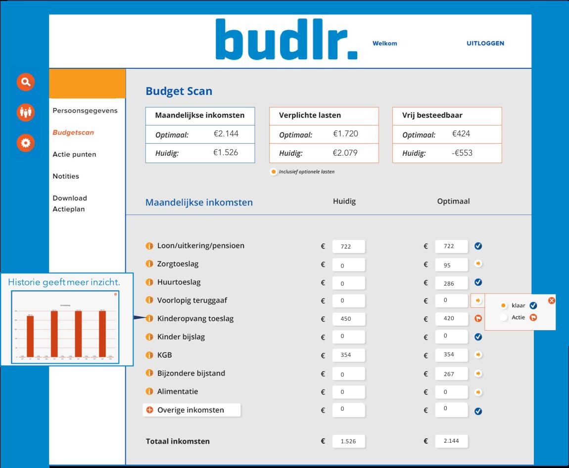 start-budgetoverzicht